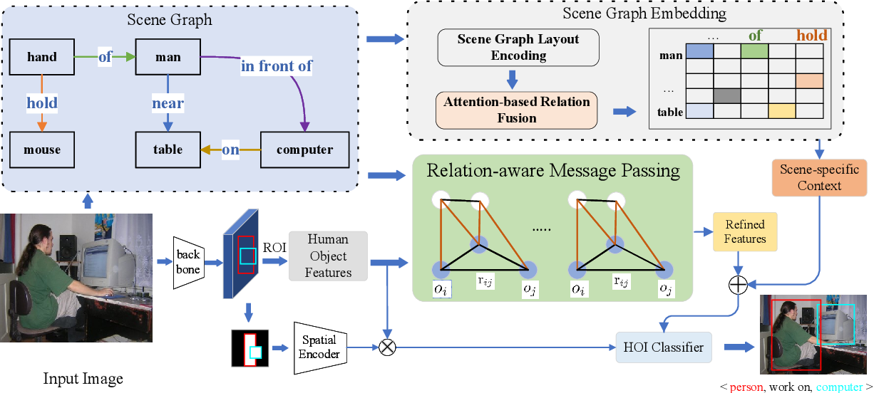 Figure 3 for Exploiting Scene Graphs for Human-Object Interaction Detection