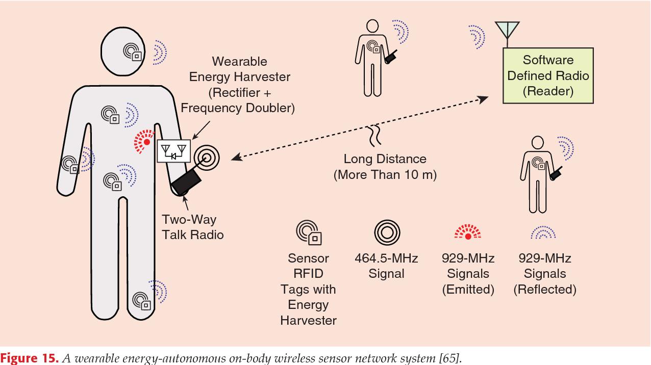 Figure 15 from Zero-Power Sensors for Smart Objects: Novel Zero
