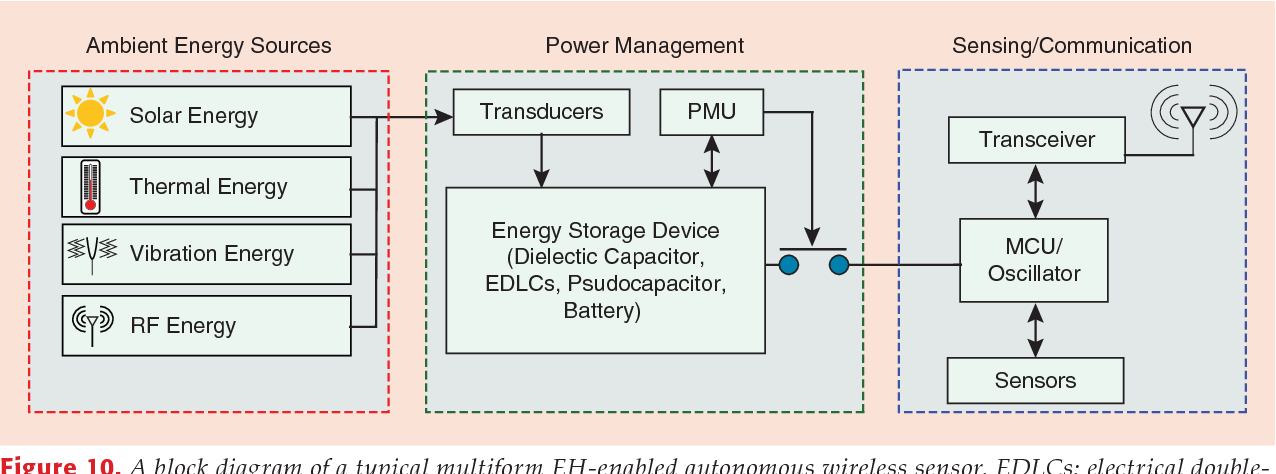 Figure 10 from Zero-Power Sensors for Smart Objects: Novel Zero