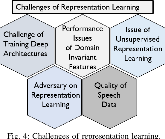 Figure 4 for Deep Representation Learning in Speech Processing: Challenges, Recent Advances, and Future Trends