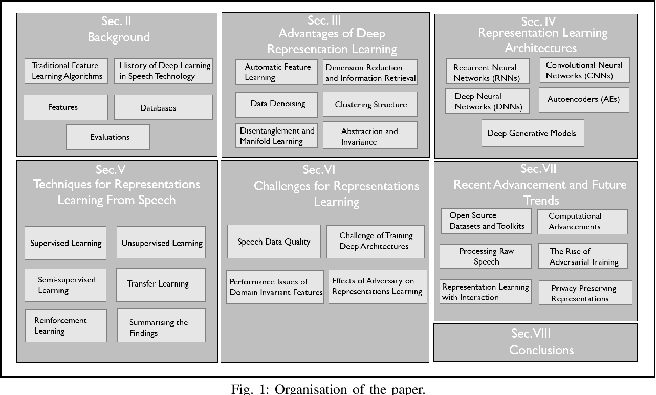 Figure 1 for Deep Representation Learning in Speech Processing: Challenges, Recent Advances, and Future Trends
