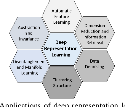 Figure 2 for Deep Representation Learning in Speech Processing: Challenges, Recent Advances, and Future Trends