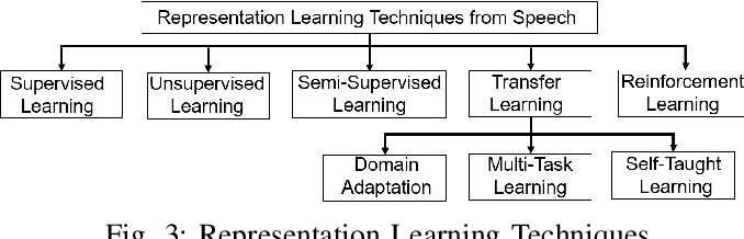 Figure 3 for Deep Representation Learning in Speech Processing: Challenges, Recent Advances, and Future Trends