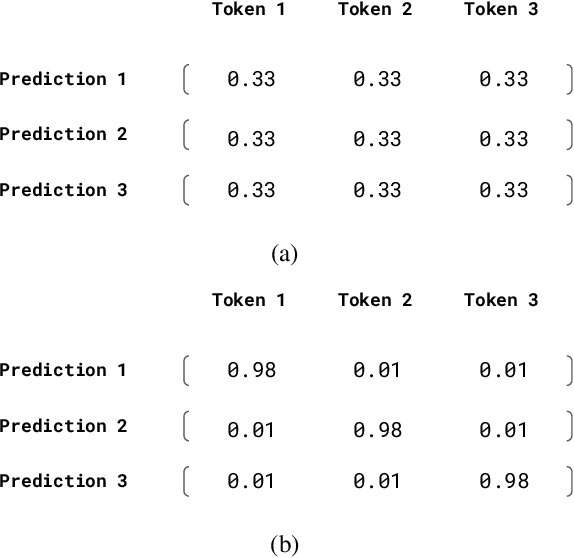 Figure 1 for On Hallucination and Predictive Uncertainty in Conditional Language Generation