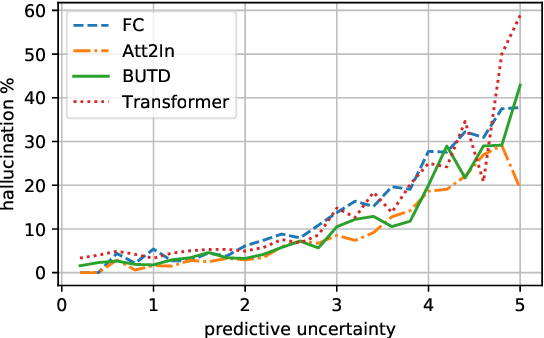 Figure 3 for On Hallucination and Predictive Uncertainty in Conditional Language Generation