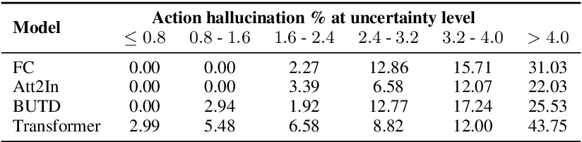 Figure 2 for On Hallucination and Predictive Uncertainty in Conditional Language Generation