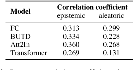 Figure 4 for On Hallucination and Predictive Uncertainty in Conditional Language Generation