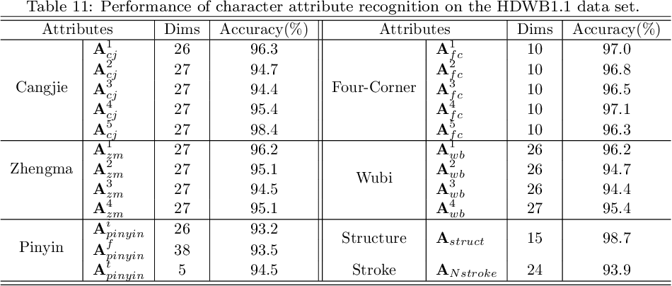 Figure 3 for Open Set Chinese Character Recognition using Multi-typed Attributes