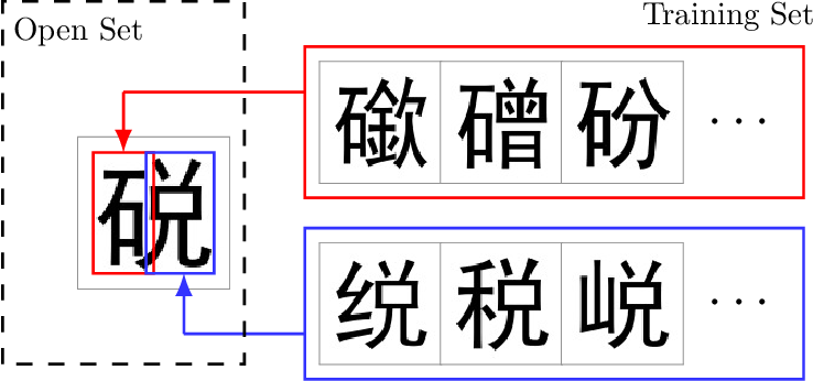 Figure 1 for Open Set Chinese Character Recognition using Multi-typed Attributes