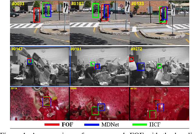 Figure 1 for Learning Compact Target-Oriented Feature Representations for Visual Tracking
