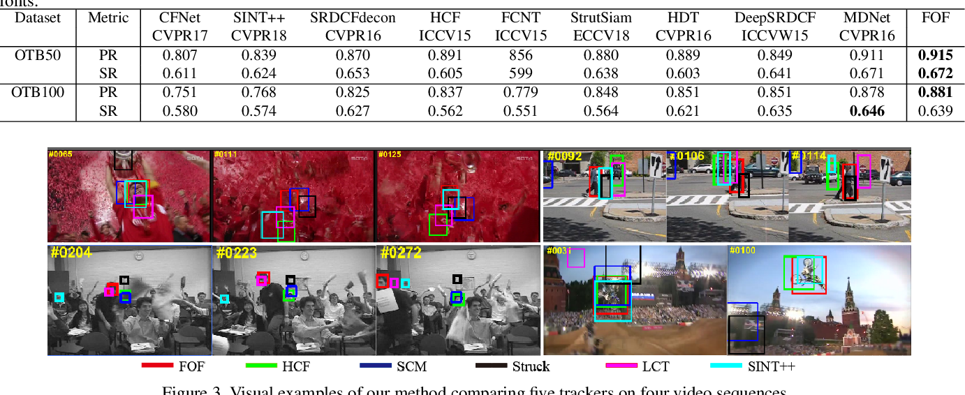 Figure 4 for Learning Compact Target-Oriented Feature Representations for Visual Tracking