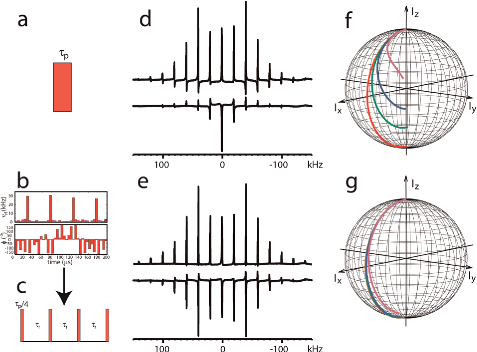 Designing dipolar recoupling and decoupling experiments for figure 1 ccuart Images