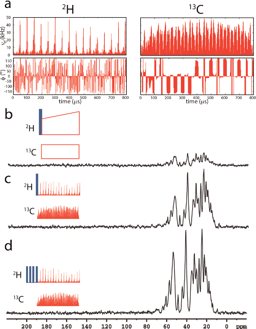Designing dipolar recoupling and decoupling experiments for figure 2 ccuart Images