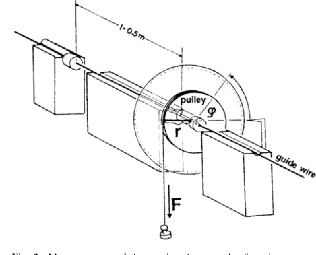 Figure 1 From The Mechanical Properties Of Guidewires Part I
