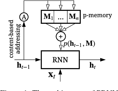 Figure 1 for Adaptive Recurrent Neural Network via Persistent Memory