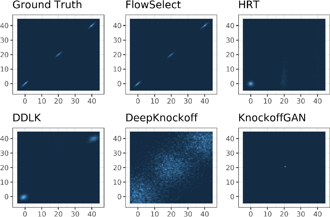 Figure 1 for Normalizing Flows for Knockoff-free Controlled Feature Selection