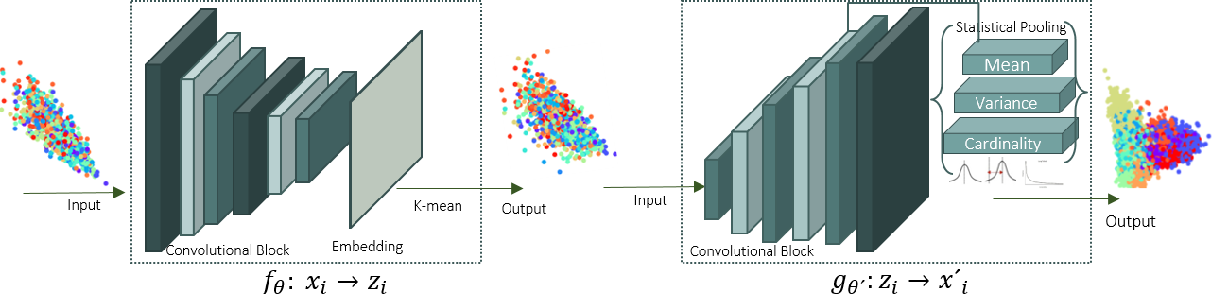 Figure 1 for Learning Statistical Representation with Joint Deep Embedded Clustering