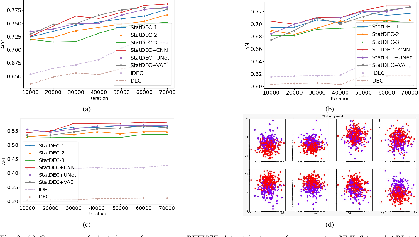 Figure 2 for Learning Statistical Representation with Joint Deep Embedded Clustering