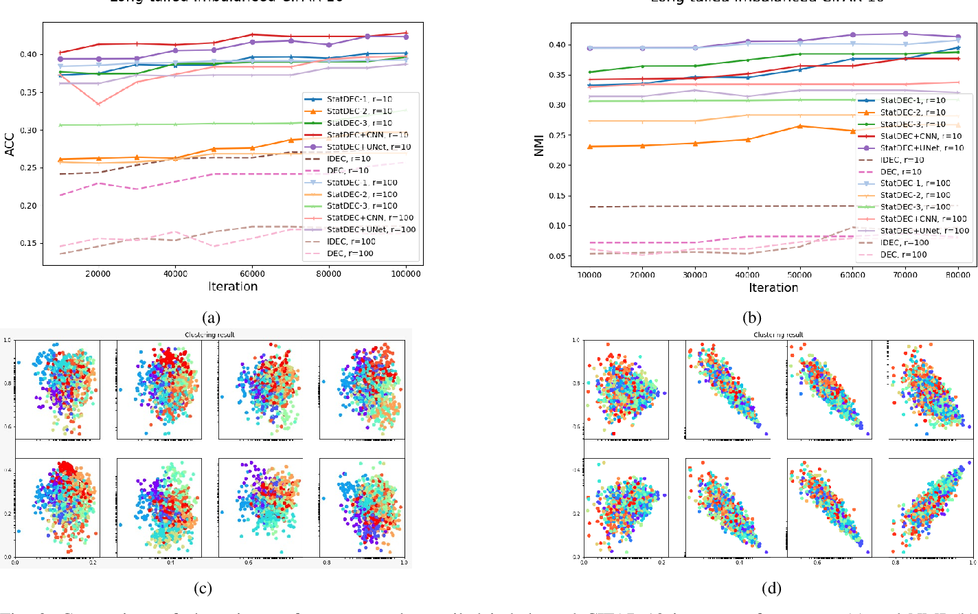 Figure 3 for Learning Statistical Representation with Joint Deep Embedded Clustering