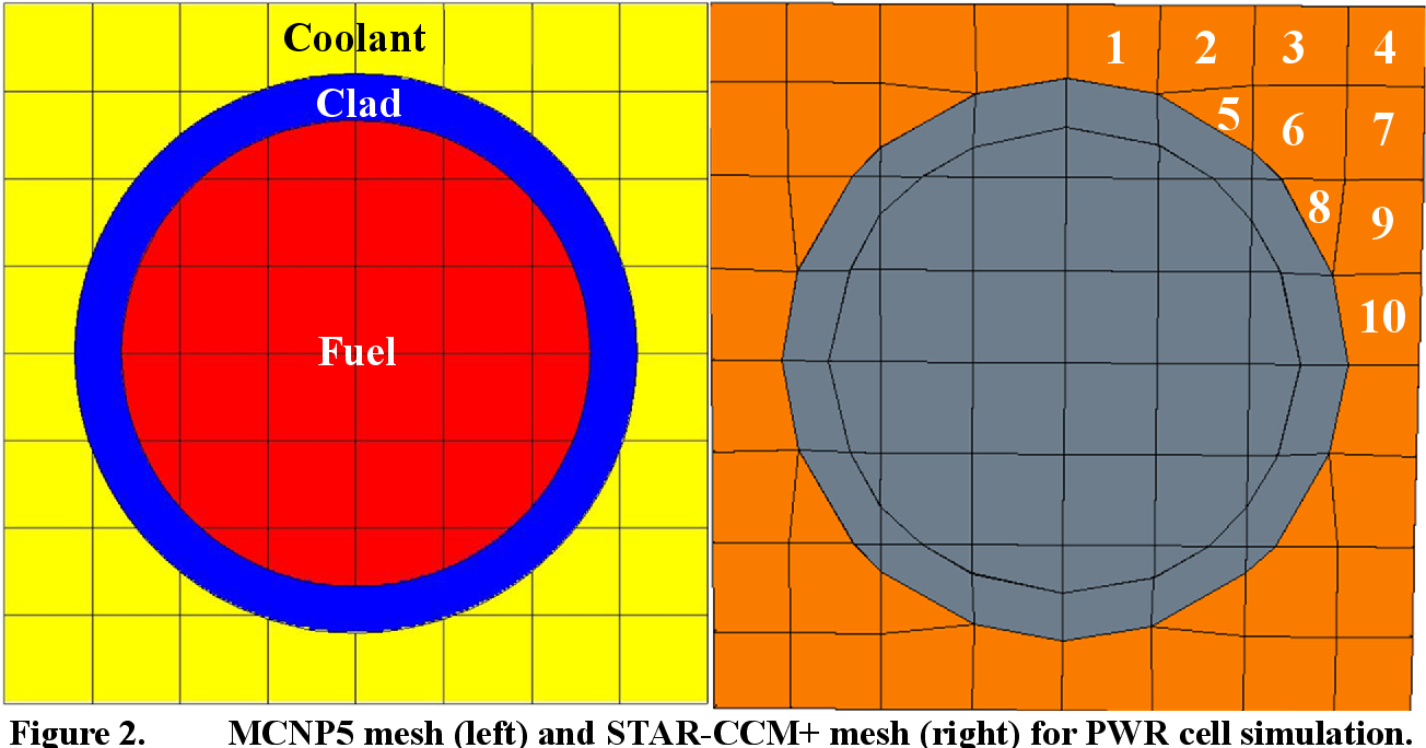 PDF] Nuclear reactor multi-physics simulations with coupled MCNP5