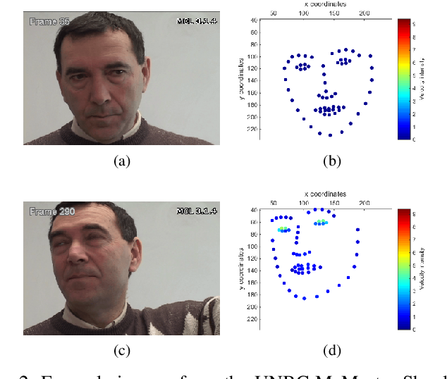 Figure 2 for Automatic Estimation of Self-Reported Pain by Interpretable Representations of Motion Dynamics