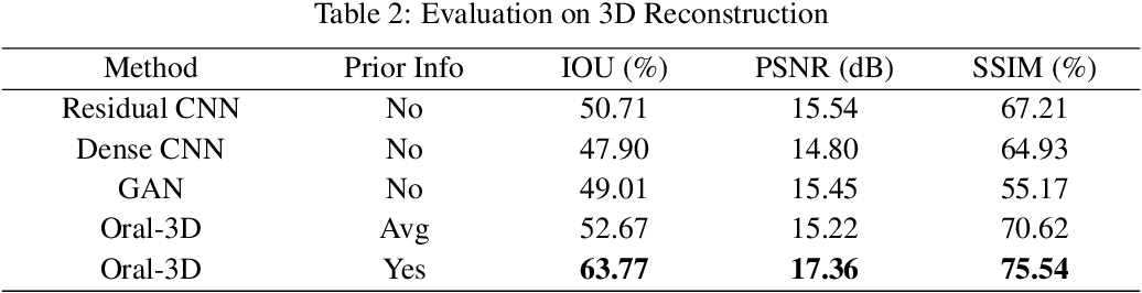 Figure 3 for Oral-3D: Reconstructing the 3D Bone Structure of Oral Cavity from 2D Panoramic X-ray