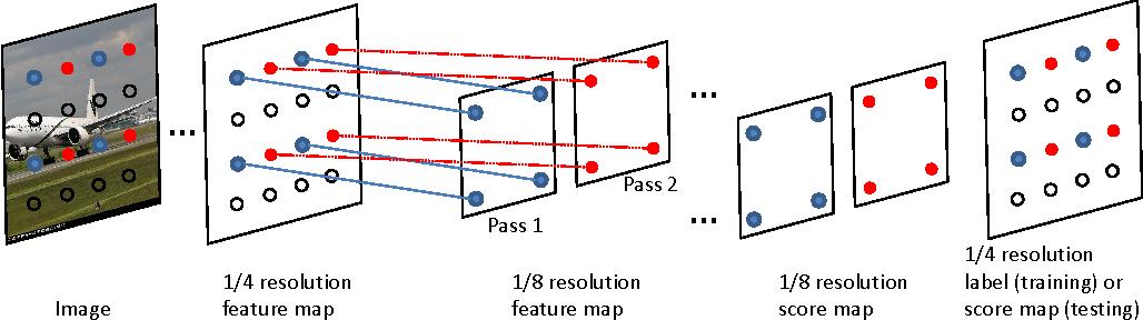 Figure 1 for High-performance Semantic Segmentation Using Very Deep Fully Convolutional Networks