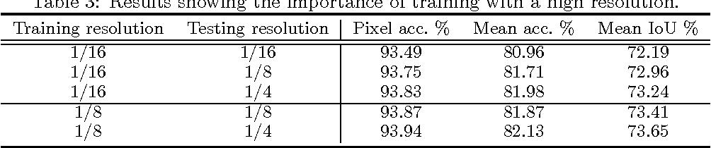 Figure 4 for High-performance Semantic Segmentation Using Very Deep Fully Convolutional Networks