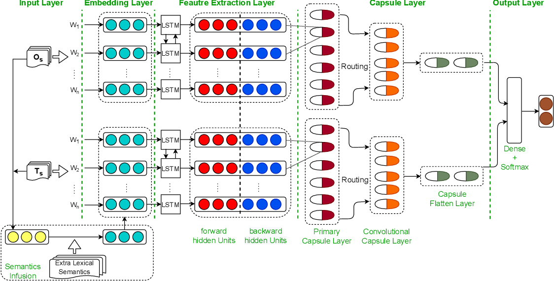 Figure 1 for Cross-lingual Capsule Network for Hate Speech Detection in Social Media