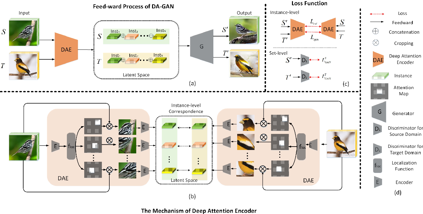 Figure 3 for DA-GAN: Instance-level Image Translation by Deep Attention Generative Adversarial Networks (with Supplementary Materials)