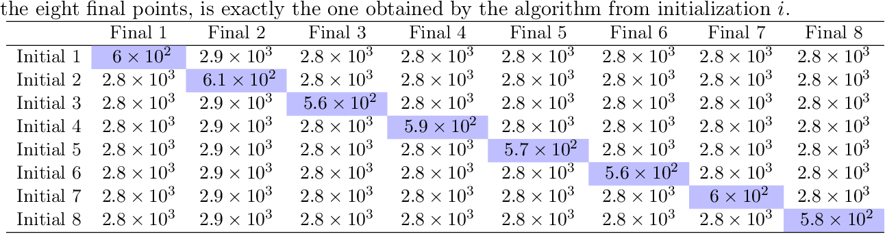 Figure 4 for Stochastic Mirror Descent on Overparameterized Nonlinear Models: Convergence, Implicit Regularization, and Generalization