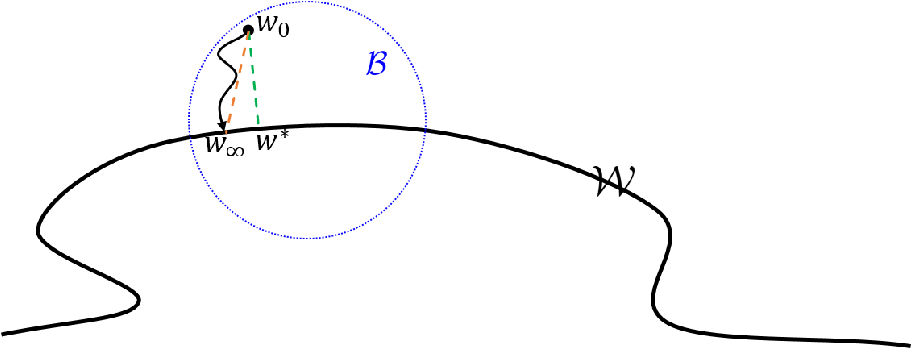 Figure 1 for Stochastic Mirror Descent on Overparameterized Nonlinear Models: Convergence, Implicit Regularization, and Generalization