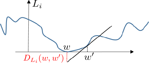Figure 3 for Stochastic Mirror Descent on Overparameterized Nonlinear Models: Convergence, Implicit Regularization, and Generalization