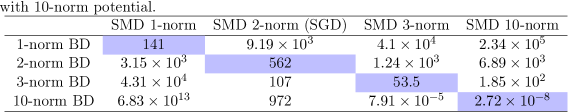 Figure 2 for Stochastic Mirror Descent on Overparameterized Nonlinear Models: Convergence, Implicit Regularization, and Generalization