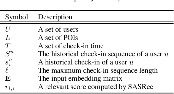 Figure 2 for SANST: A Self-Attentive Network for Next Point-of-Interest Recommendation