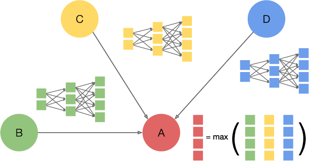 Figure 1 for FeatGraph: A Flexible and Efficient Backend for Graph Neural Network Systems