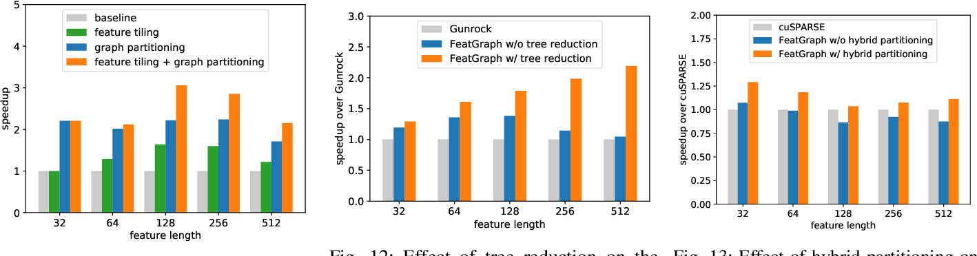 Figure 3 for FeatGraph: A Flexible and Efficient Backend for Graph Neural Network Systems