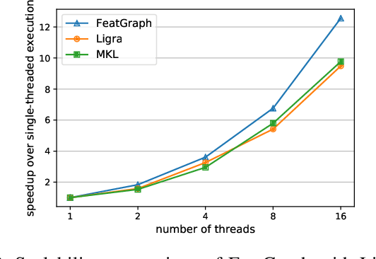 Figure 2 for FeatGraph: A Flexible and Efficient Backend for Graph Neural Network Systems