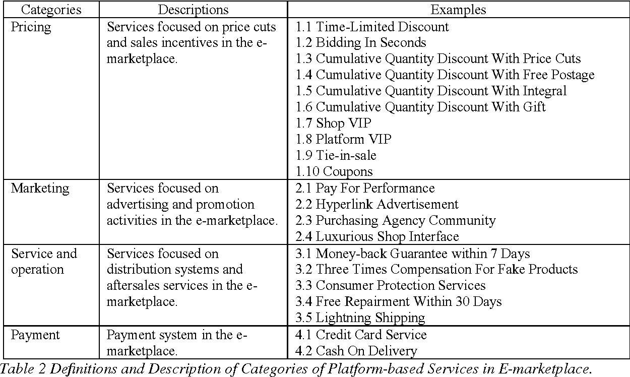 PDF] Platform-Based Online Services, Competitive Actions