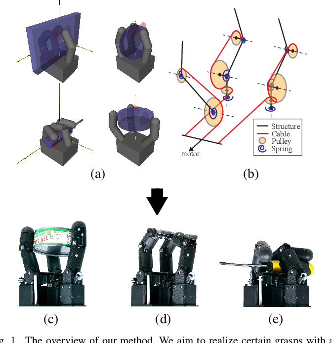 Figure 1 for Tendon-driven Underactuated Hand Design via Optimization of Mechanically Realizable Manifolds in Posture and Torque Spaces