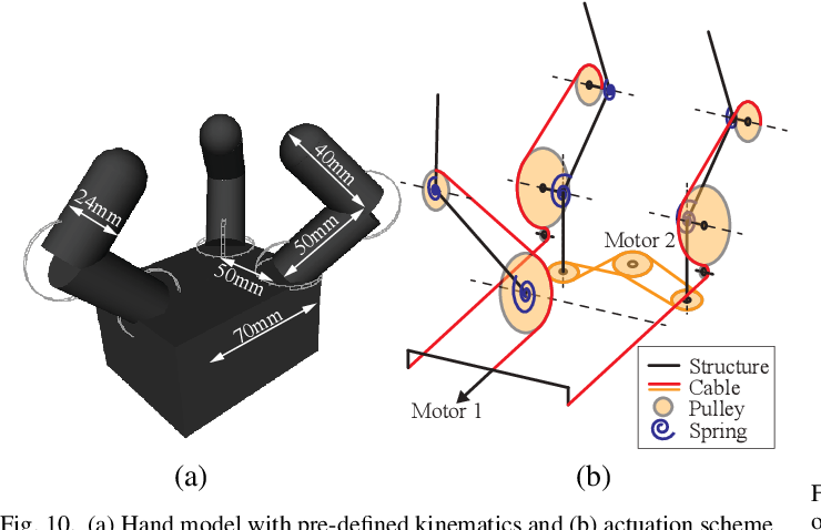 Figure 2 for Tendon-driven Underactuated Hand Design via Optimization of Mechanically Realizable Manifolds in Posture and Torque Spaces