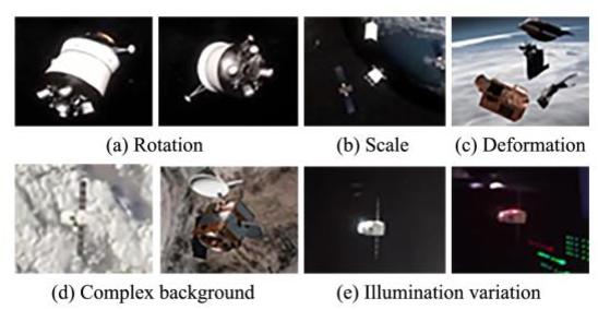Figure 1 for Saliency based Semi-supervised Learning for Orbiting Satellite Tracking