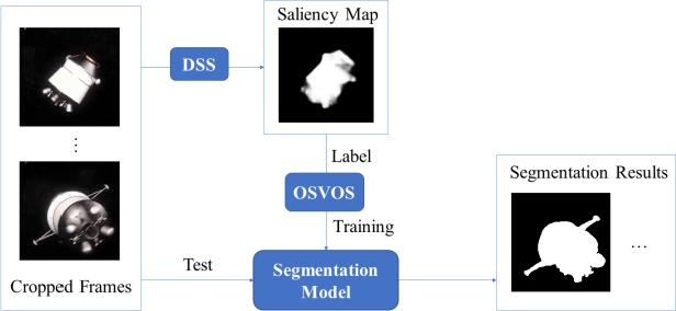 Figure 3 for Saliency based Semi-supervised Learning for Orbiting Satellite Tracking