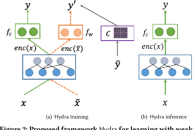 Figure 4 for Learning with Weak Supervision for Email Intent Detection