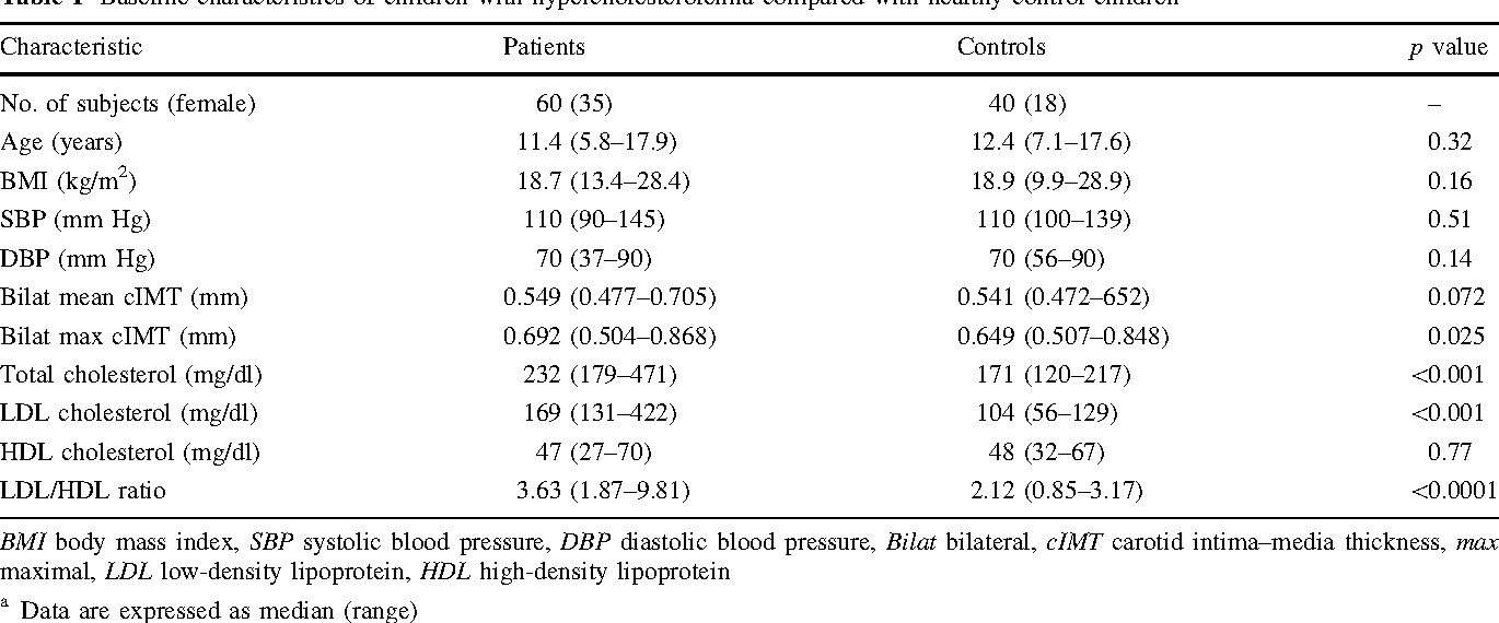 Synergistic Effects of Elevated Systolic Blood Pressure and  Hypercholesterolemia on Carotid Intima–Media Thickness in Children and  Adolescents - Semantic ...