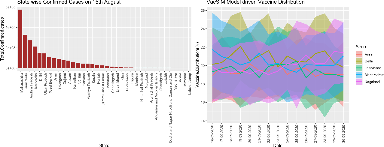 Figure 4 for VacSIM: Learning Effective Strategies for COVID-19 Vaccine Distribution using Reinforcement Learning