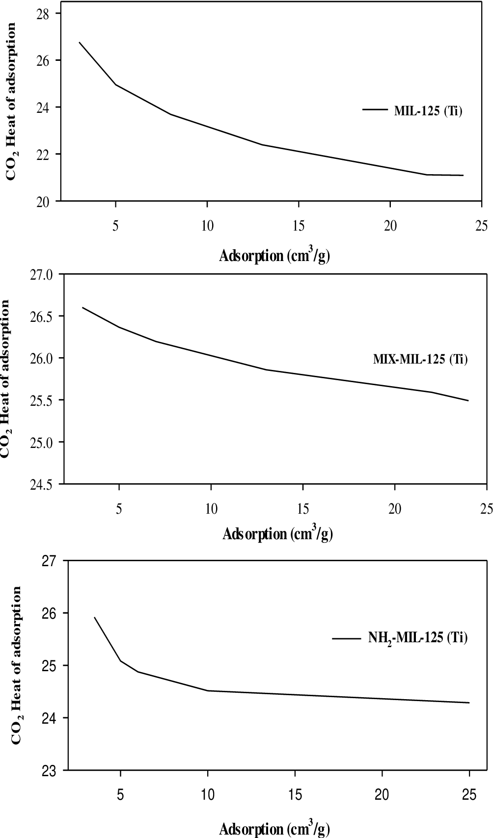 Figure 6 8 from Adsorption of gases (CO2, CH4) using novel
