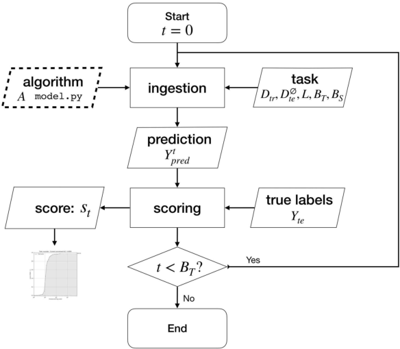 Figure 1 for AutoSpeech 2020: The Second Automated Machine Learning Challenge for Speech Classification