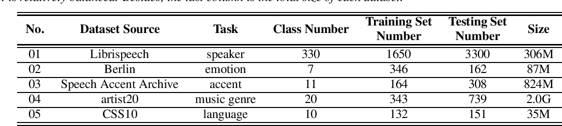 Figure 2 for AutoSpeech 2020: The Second Automated Machine Learning Challenge for Speech Classification
