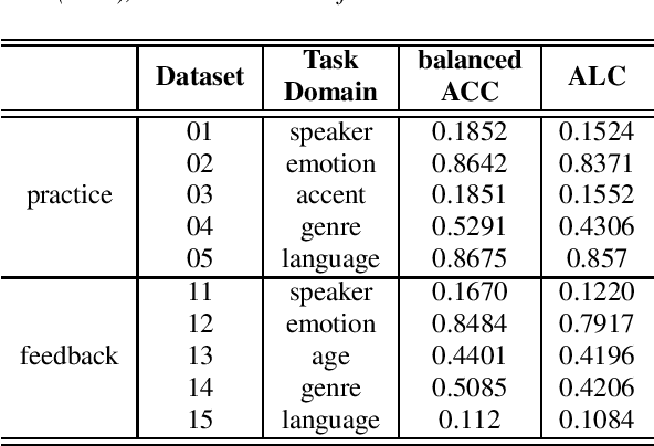 Figure 4 for AutoSpeech 2020: The Second Automated Machine Learning Challenge for Speech Classification